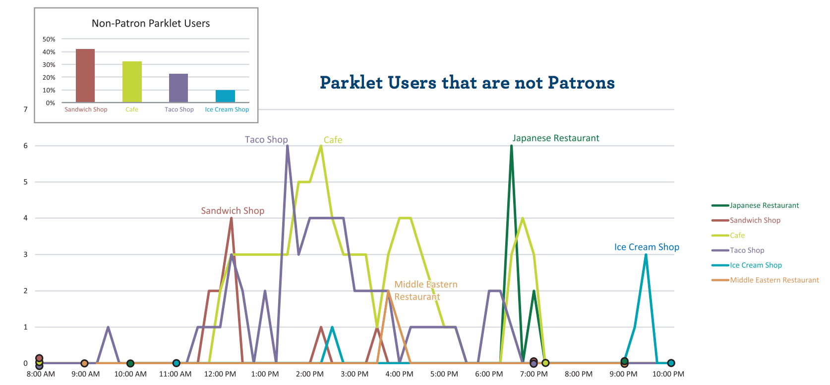 Parklet users that are not patrons