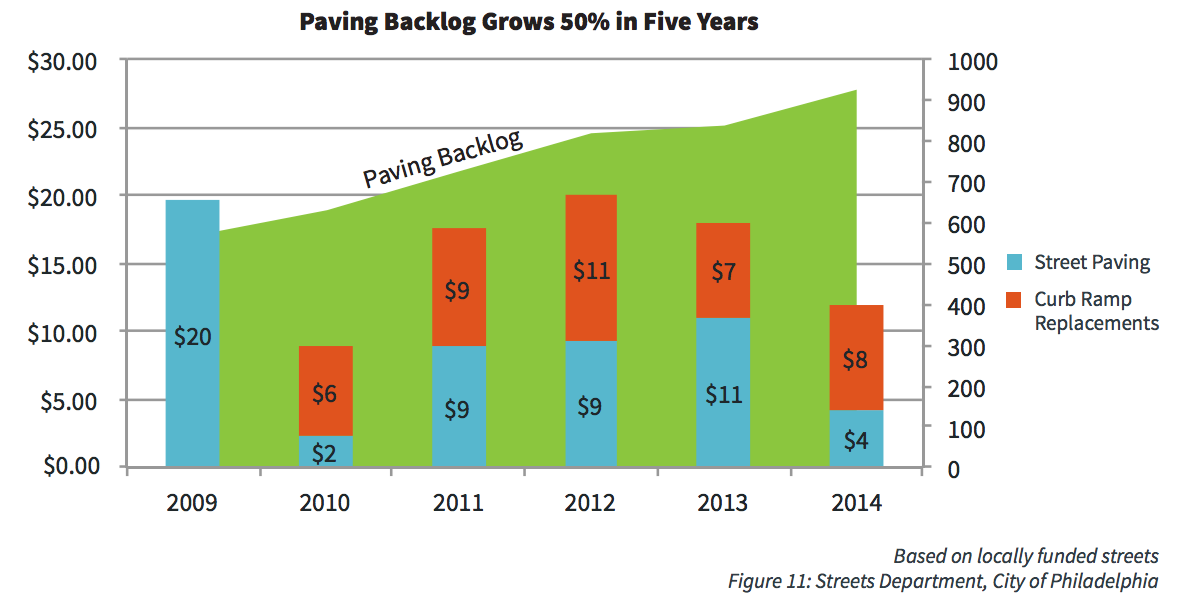 Paving Backlog Grows 50% in Five Years