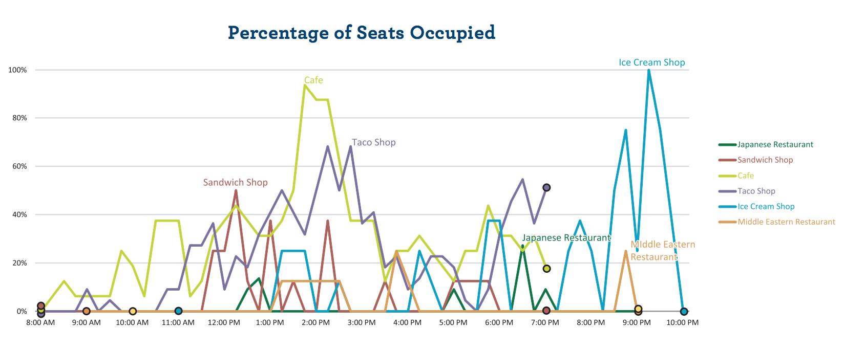 Percentage of Seats Occupied