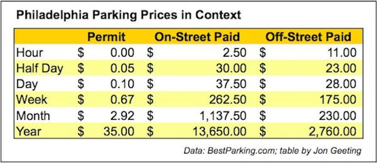 Center City has more parking permits than parking spaces
