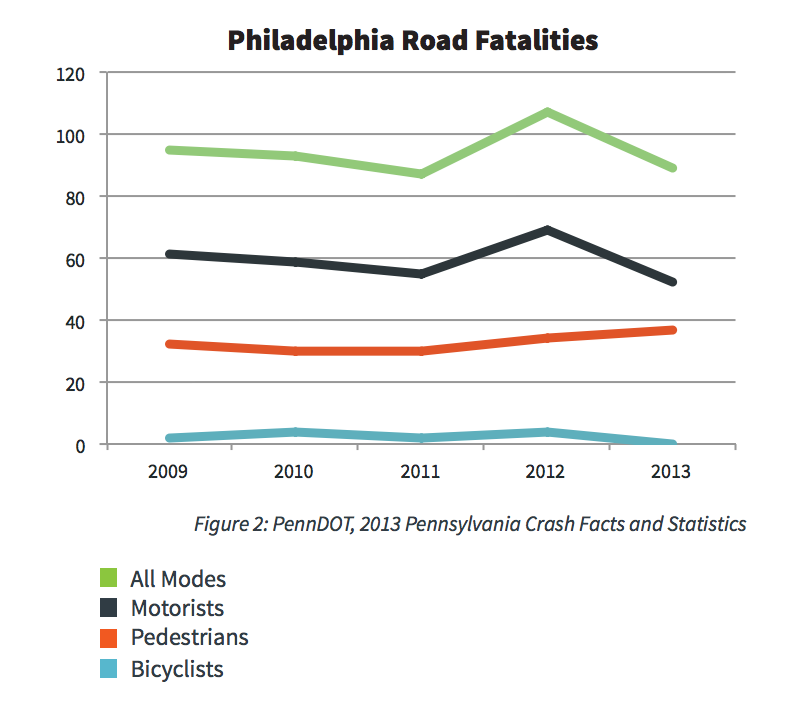Philadelphia road fatalities by mode