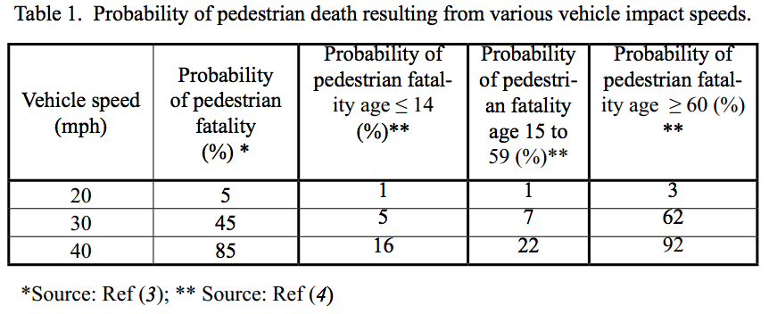 Probability of pedestrian death resulting from various vehicle impact speeds