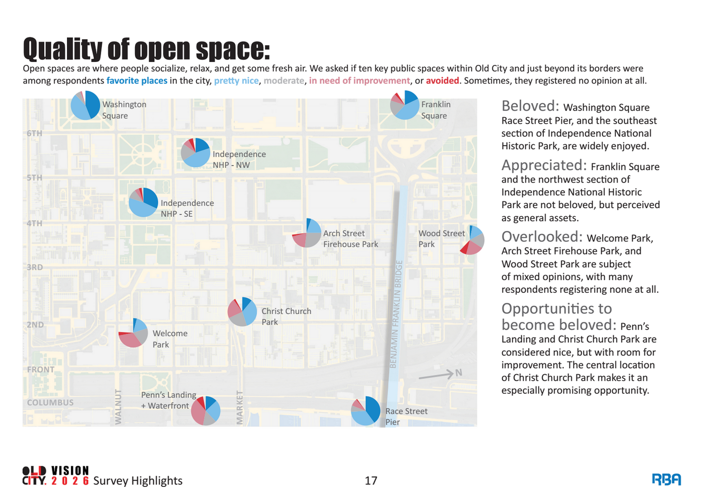Quality of open space