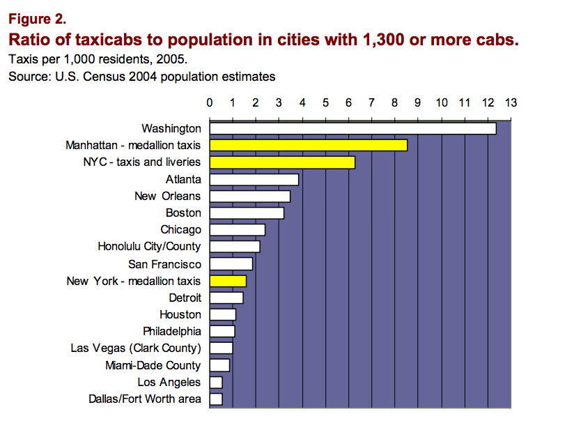Ratio of Taxicabs to Population - 2005