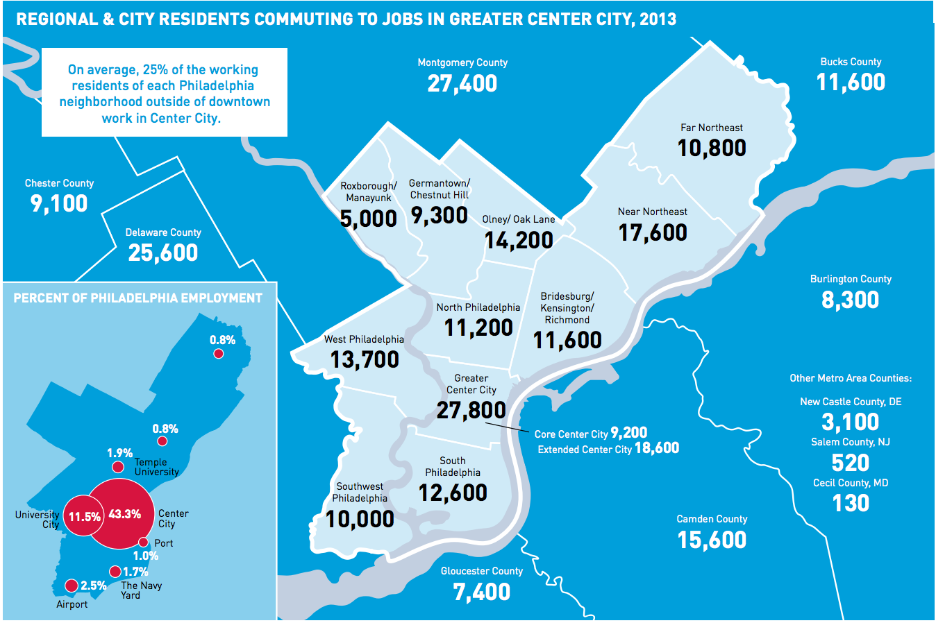 Regional & city residents commuting to jobs