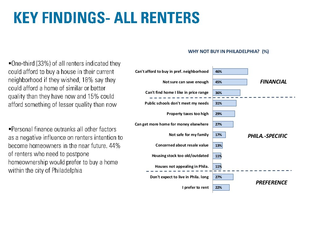 Renters said the biggest reasons they don't own are financial