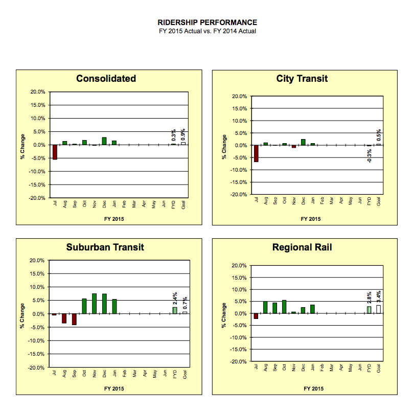 RIDERSHIP PERFORMANCE FY 2015 Actual vs. FY 2014 Actual