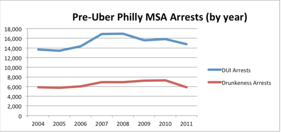Pre-Uber Philly Arrests by year