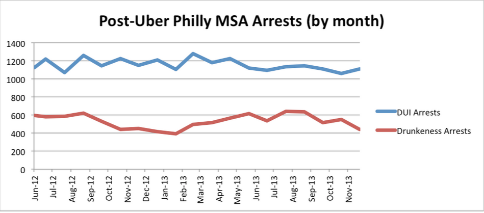 Post-Uber Philly Arrests by month