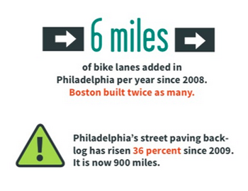(Bicycle Coalition for Greater Philadelphia)