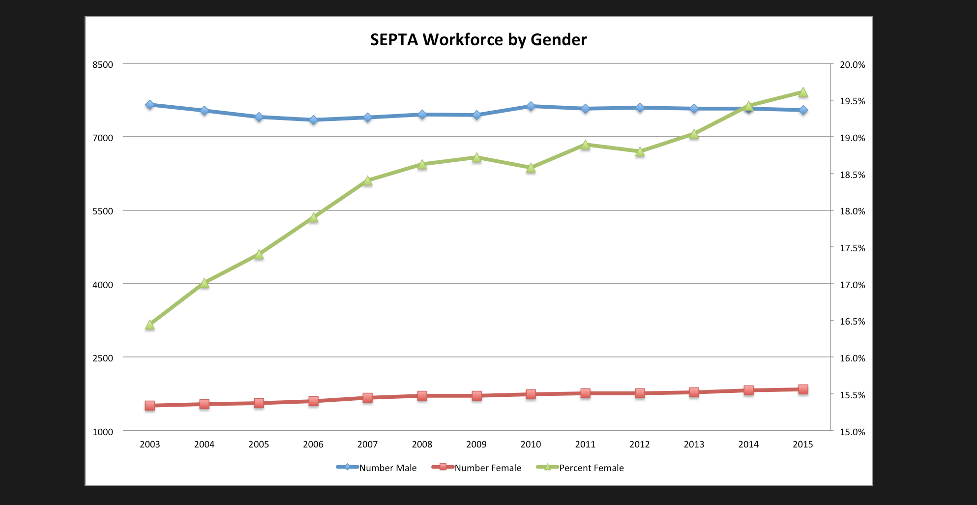 septa workforce