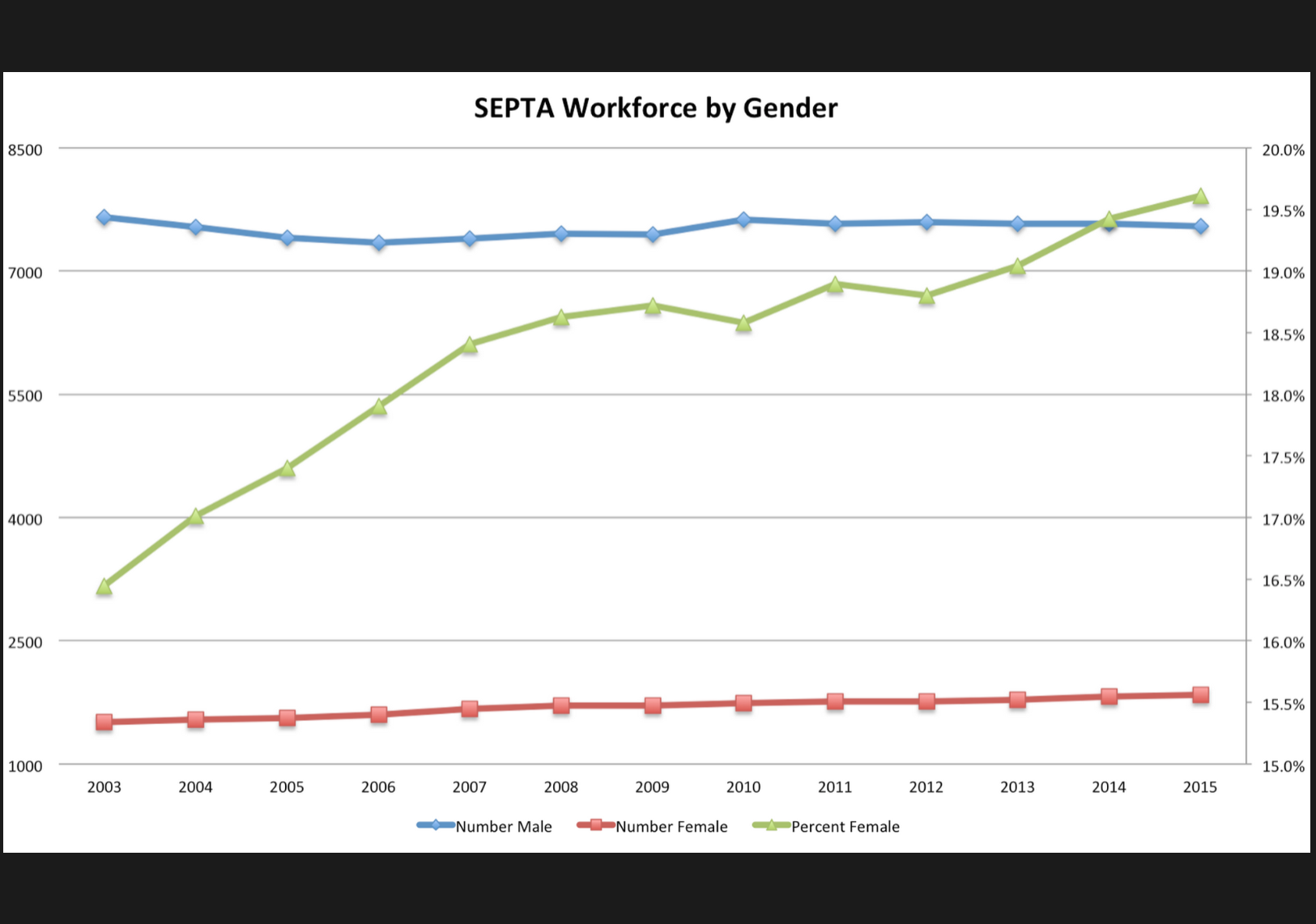 SEPTA workforce by gender