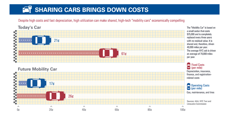 Sharing cars brings down costs