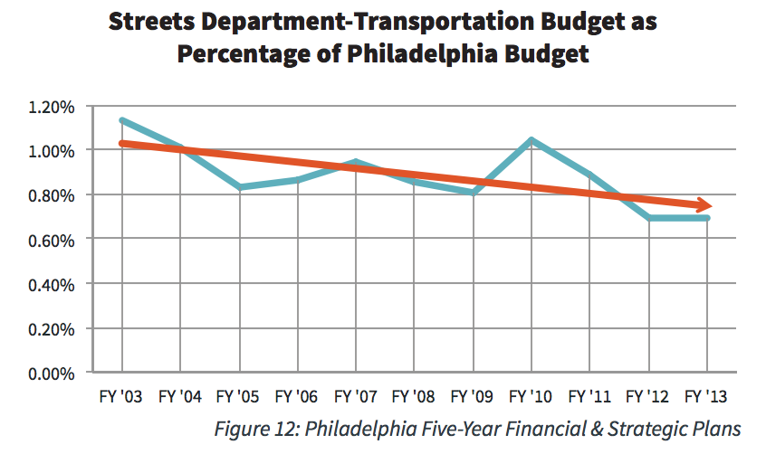 Streets Department Transportation Budget as Percentage of Philadelphia Budget
