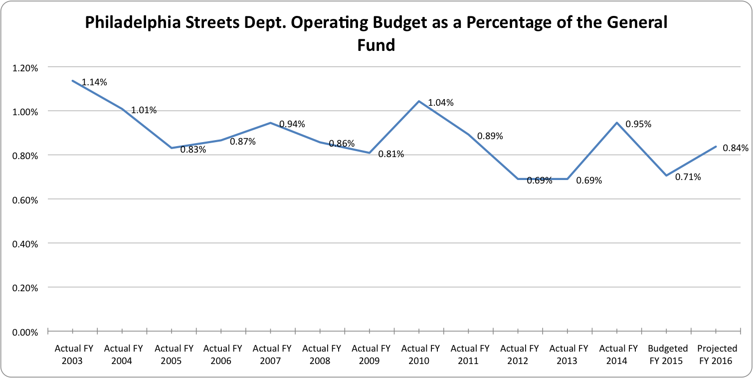 Streets Department budget at percentage of the General Fund | Bicycle Coalition for Greater Philadelphia