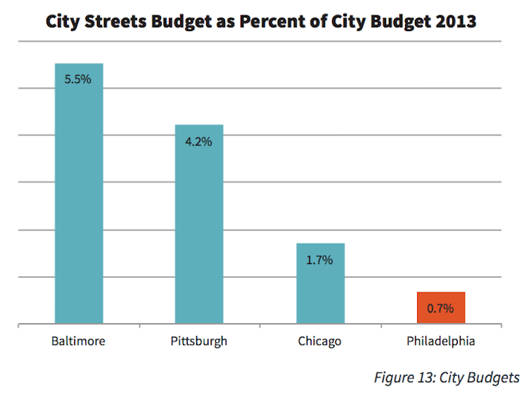 Streets spending as share of city budget