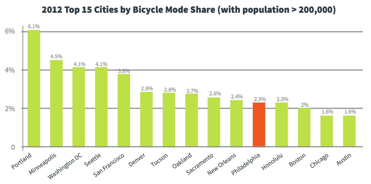 Top 15 Cities by Bicycle Mode Share