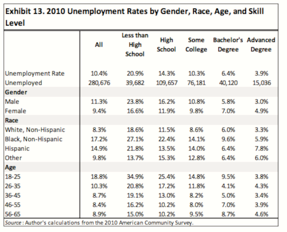Unemployment rates by gender, race, age, skill level