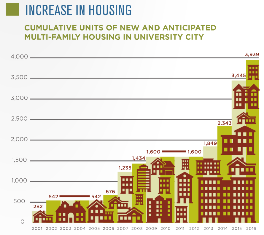 University City - Multifamily Housing