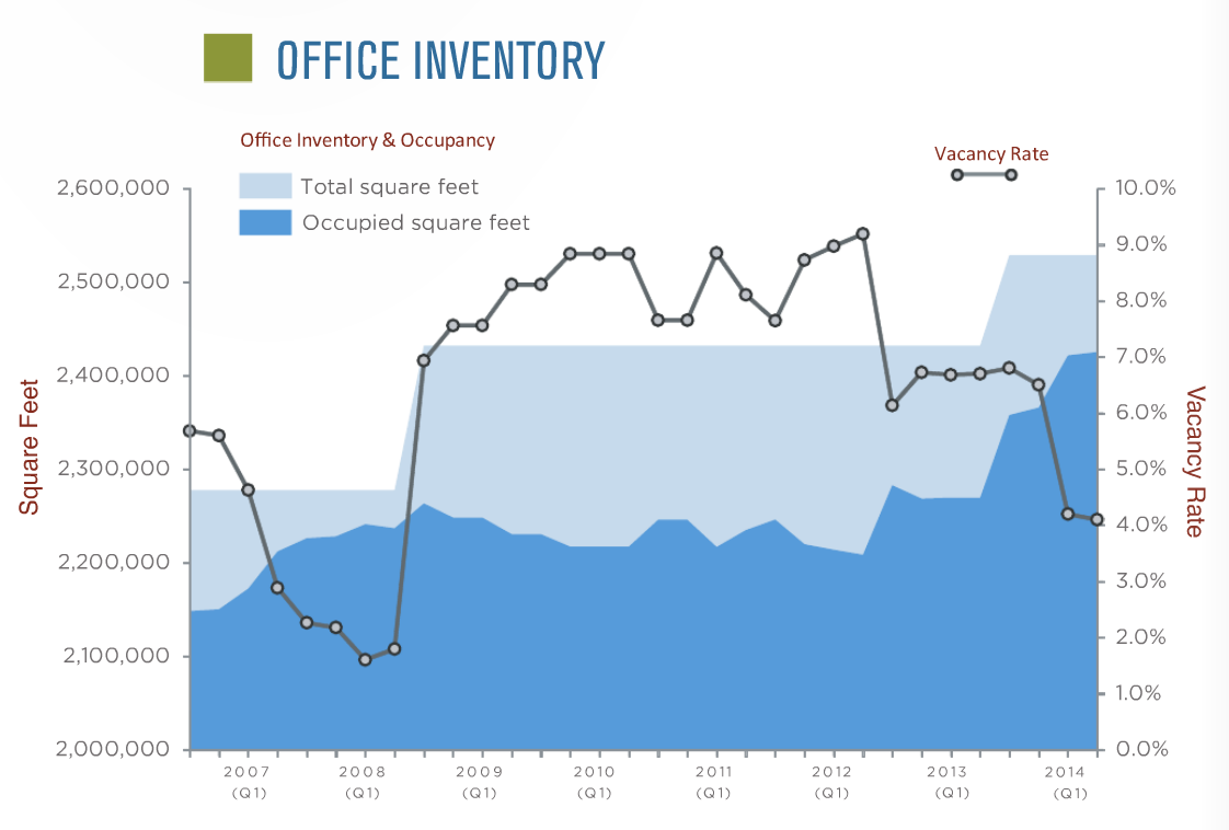 University City - Office Inventory