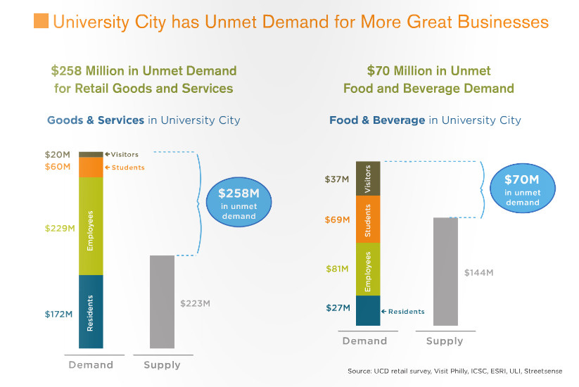 University City - Unmet Demand
