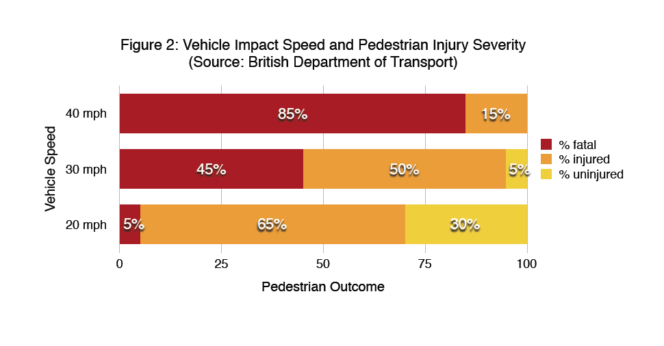 Vehicle impact speed and pedestrian injury severity