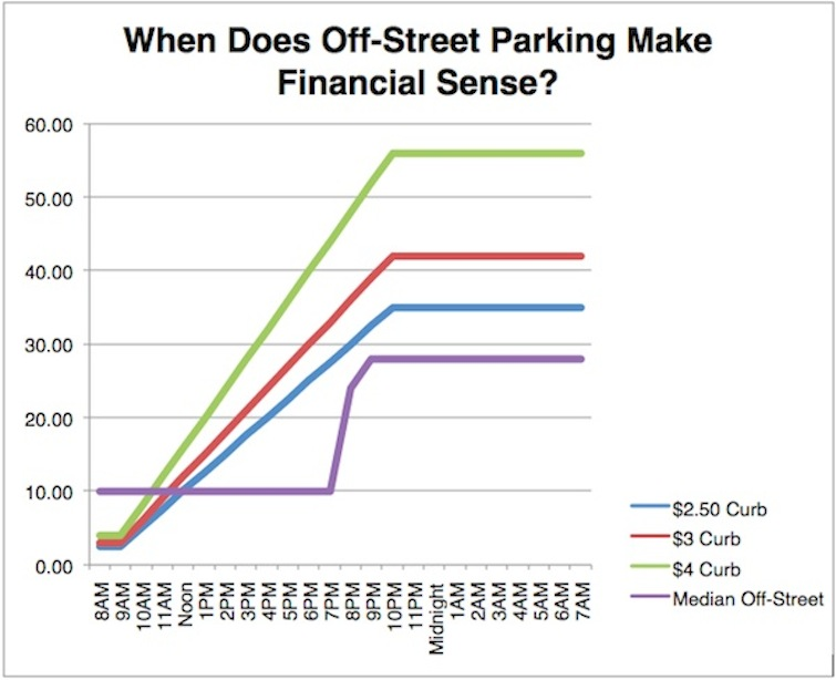 When Does Off-Street Parking Make Financial Sense?