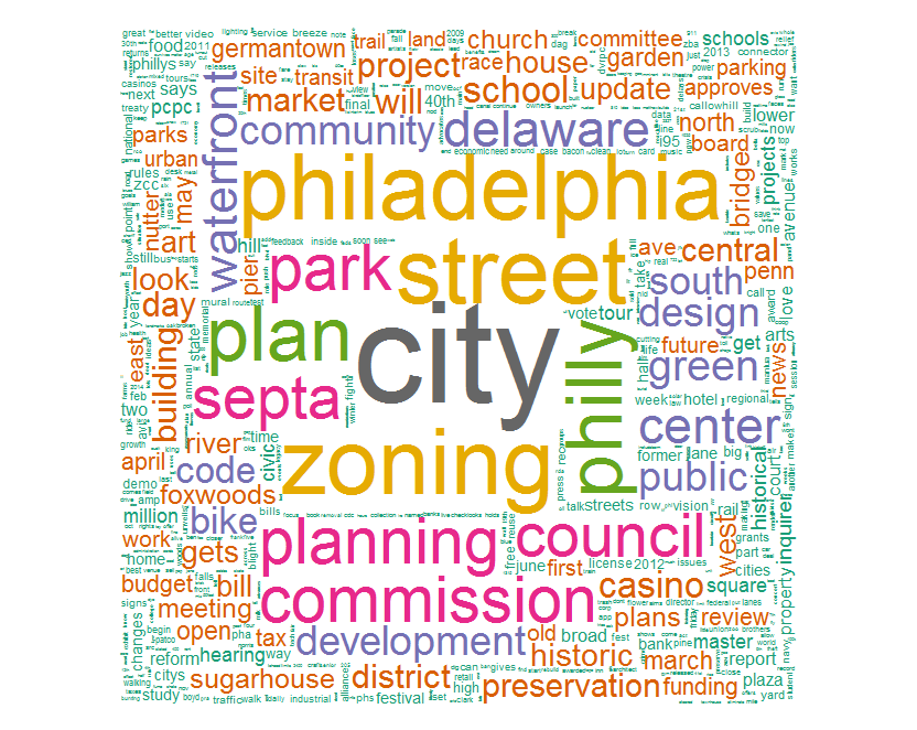 Figure 1: Word cloud of terms used in PlanPhilly titles