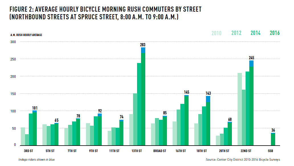 Average Hourly Bicycle Morning Rush Commuters by Street, as measured at Spruce Street, 8AM-9AM | Center City District, 2016