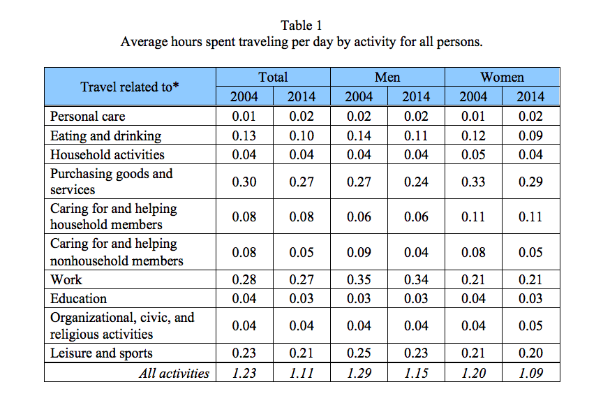 Average hours spent traveling per day