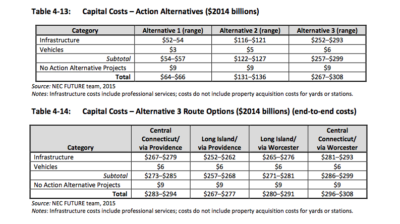 Capital Cost estimates from draft Tier 1 EIS