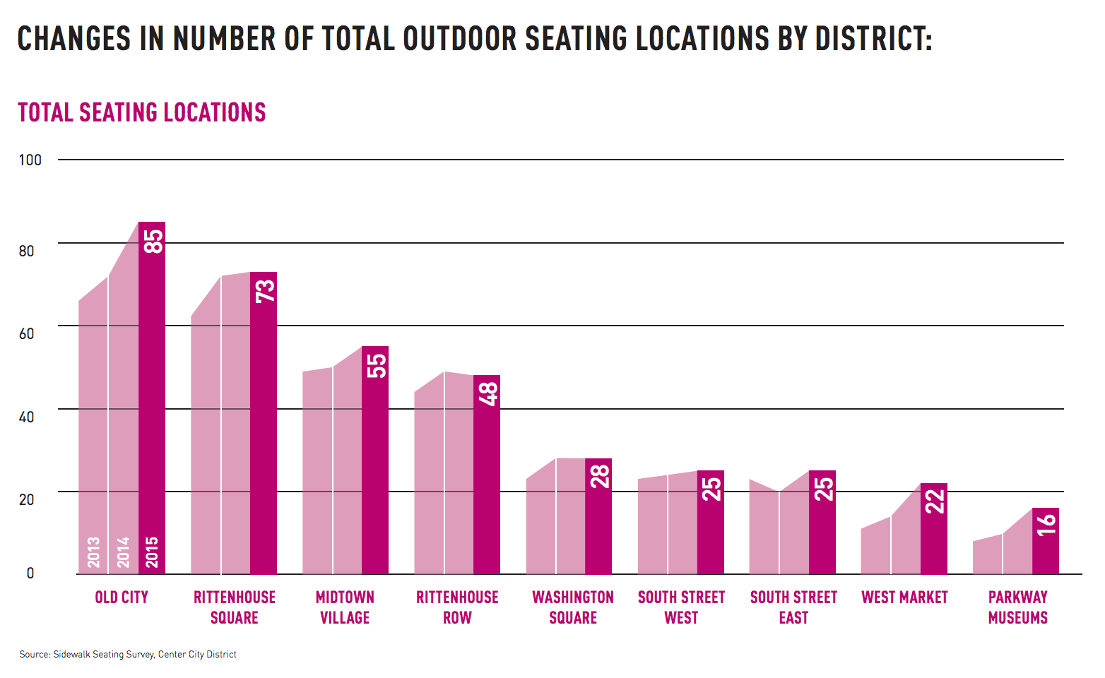 Changes in number of total outdoor seating locations by district