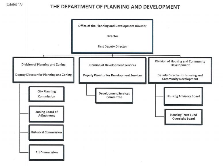 Department of Planning and Development Organizational Chart
