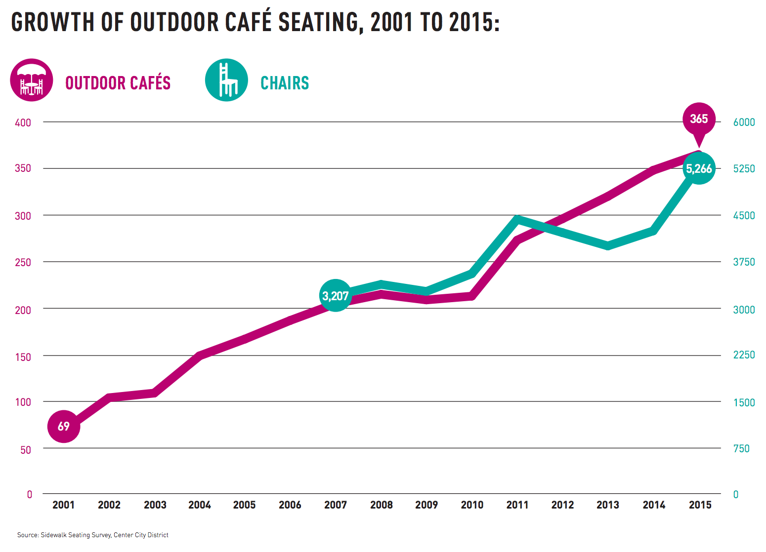 Growth of outdoor seating