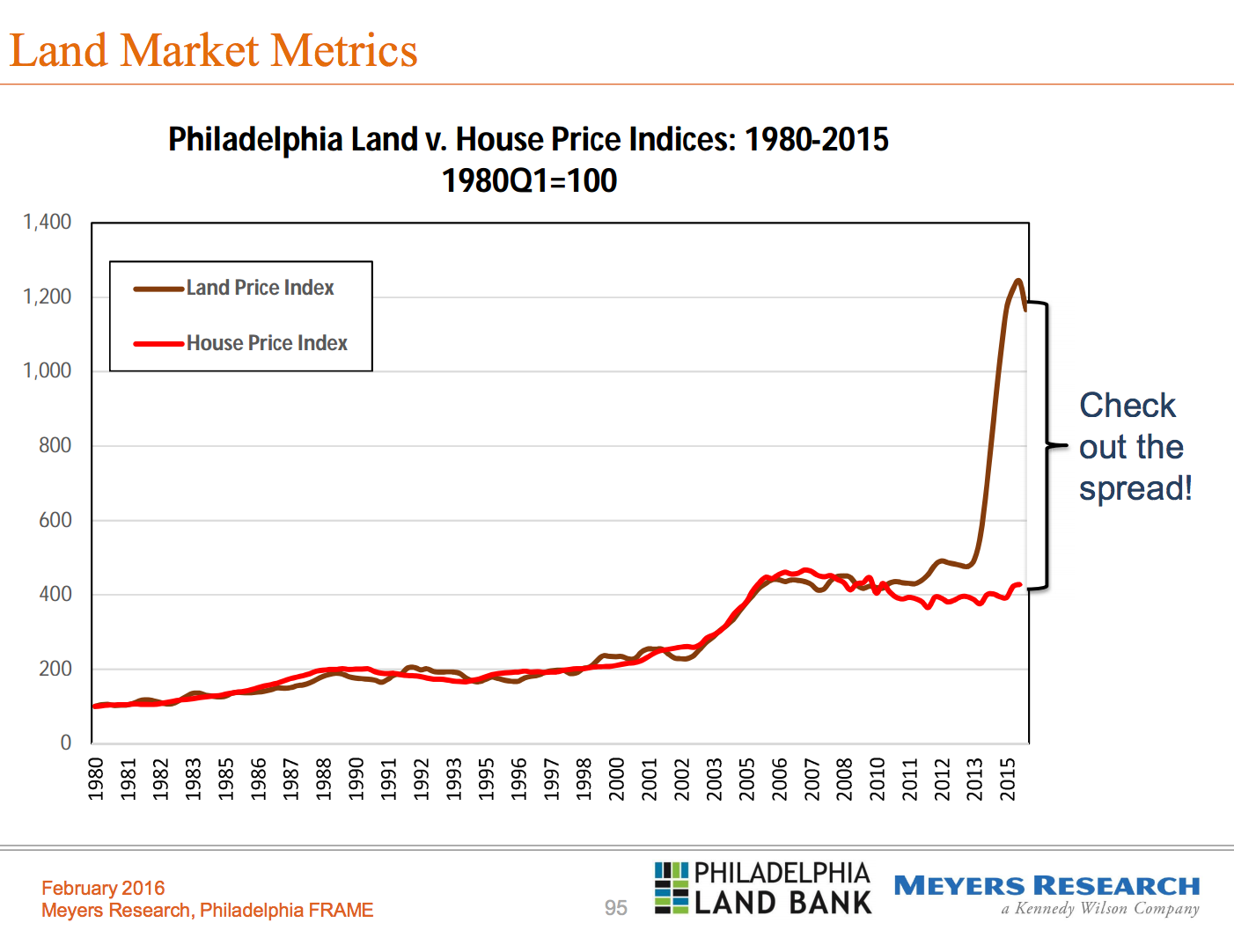 Land vs. house price indices
