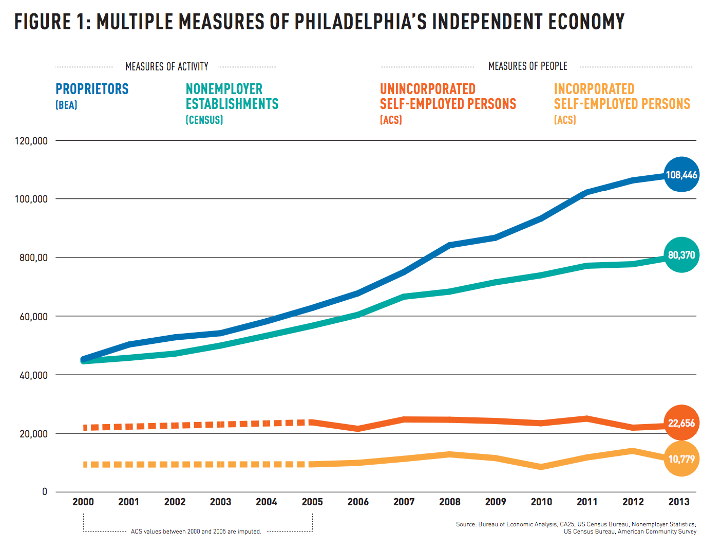 Multiple measures of Philadelphia's independent economy | Center City District