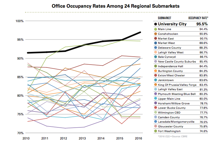 Office Occupancy Rates | State of University City, November 2016 report