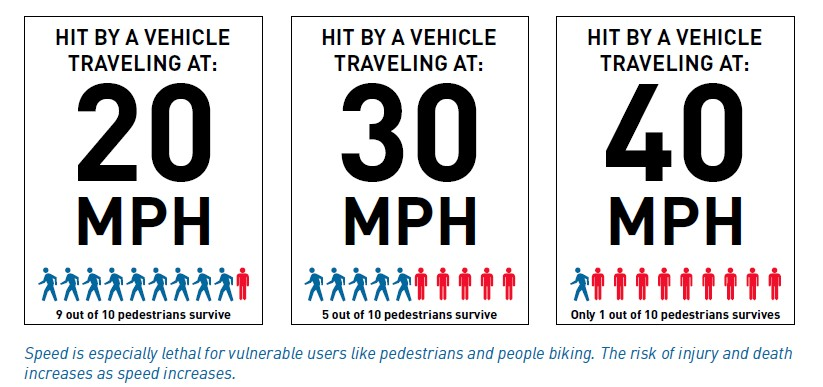 Pedestrian injury and speed | City of Seattle Vision Zero plan