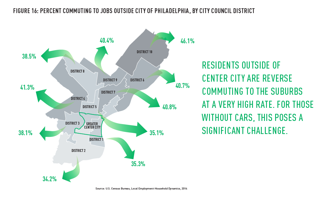 Percent commuting to jobs outside Philadelphia, by city council district | Center City District, 2016