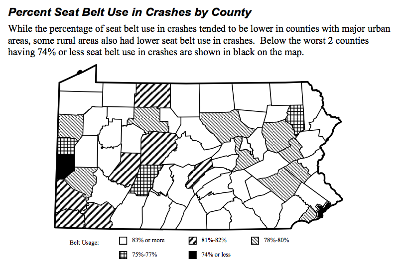 Philadelphia, at 41 %, uses seat belts dramatically less than other Pennsylvania counties