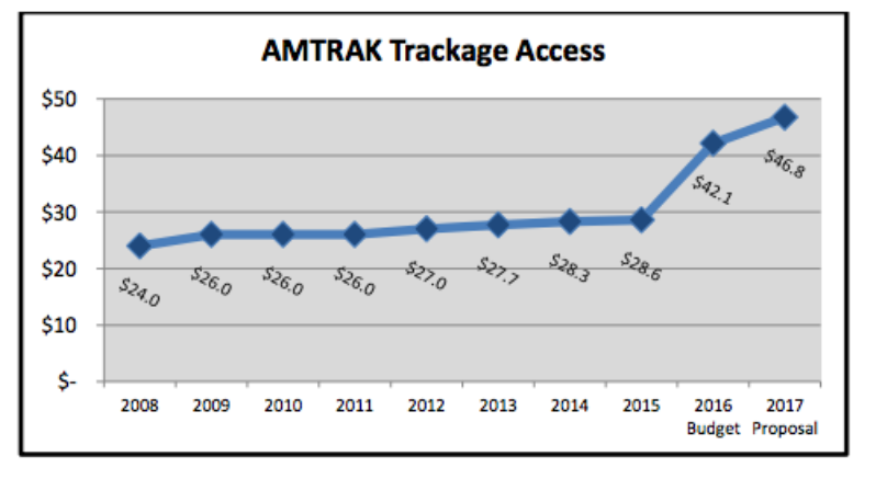 SEPTA's annual rental fees for access to Amtrak tracks | Source: SEPTA