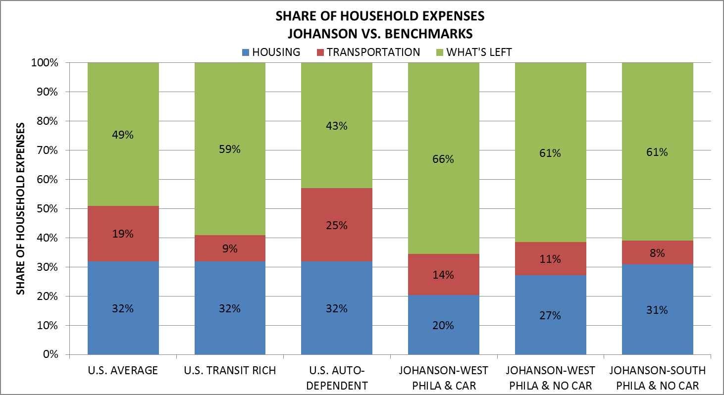 Share of household expenses: Johanson vs Benchmarks