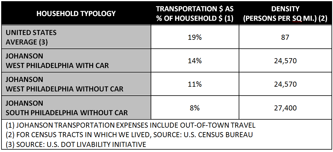 Transportation spending by household typology
