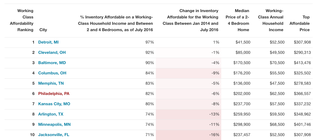 'Working Class' Homeownership ranking via Redfin