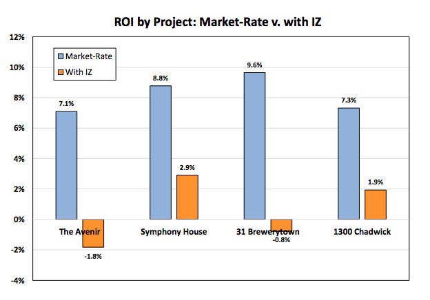 BIA's study suggests that developers make modest returns on investment now, which would drop significantly - even turn into losses - with mandatory inclusionary zoning (IZ)