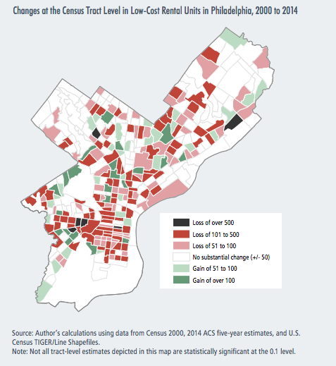 Changes at the census tract level in low-cost rental units in Philadelphia, 2000-2014 | Gentrification and Changes in the Stock of Low-Cost Rental Housing in Philadelphia, 2000 to 2014