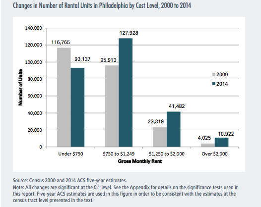 Changes in number of rental units in Philadelphia by cost level, 2000-2014 | Gentrification and Changes in the Stock of Low-Cost Rental Housing in Philadelphia, 2000 to 2014