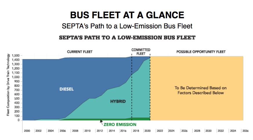 Composition of SEPTA's Bus Fleet: Diesel, Hybrid, and Zero Emission