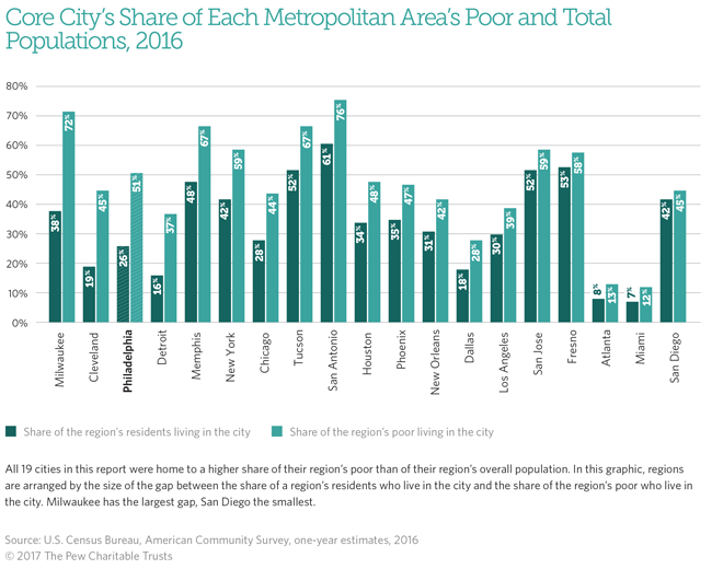 Core City's Share of Each Metropolitan Area's Poor and Total Populations, 2016