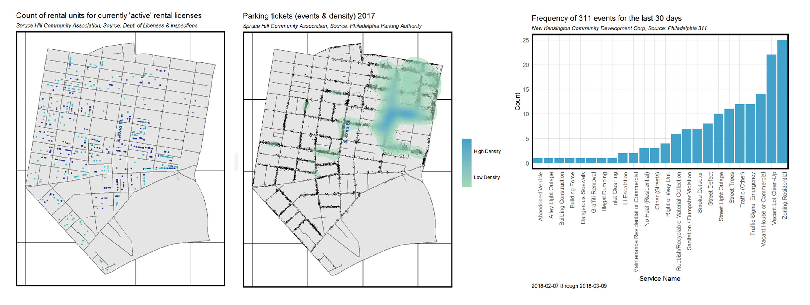 Count of rental units and parking data in Spruce Hill; 311 event frequencies over 30 days in Kensington. Credit: Ken Steif